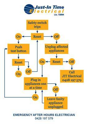 Just-In Time Electrical - After Hours Electrical Emergency Safety Switch Flow Chart